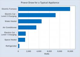 Home Appliance Amp Reference Chart Fact 995 September 18 2017 Electric Vehicle Charging At