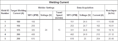 Welding Voltage And Current Chart Gas Metal Arc Welding Basics Welding Current Welding