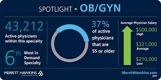 Ob Gyn Medical Assistant Salary Medical Specialty Spotlight Ob Gyn