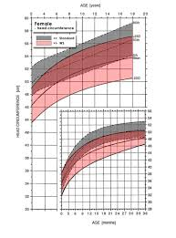 Female Growth Charts Williams Syndrome Association