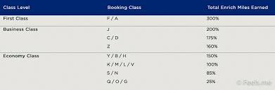 June 2018 Malaysia Airlines Miles Accrual Chart Roaming Alpaca