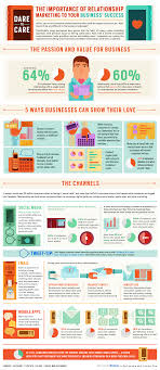 Infographic: The Importance of Relationship Marketing - BeCore