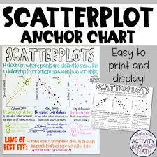 Scatterplot Line Of Best Fit Anchor Chart