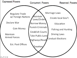Federalist And Anti Federalist Venn Diagram U S Bill Of Rights Venn Diagram Wiring Diagram