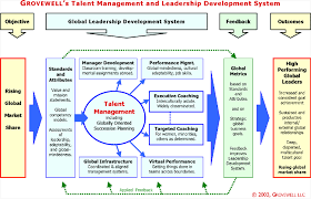 Talent Management System Worldwide Talent Management Developing Leaders Globally