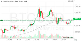 Bitcoin Candlestick Chart Techniquant Bitcoin Us Dollar Index Btcusd Technical