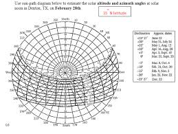 Solved Use Sun Path Diagram Below To Estimate The Solar A
