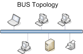 topology   types of topology   define topology   bus   star   ring    bus topology