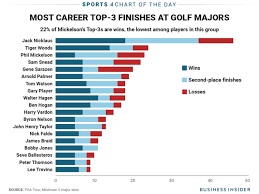 Tiger Vs Jack Chart Chart Shows How Bittersweet Phil Mickelsons Career Has Been