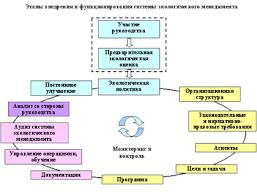 Реферат Экологический менеджмент ru Последовательное улучшение процесс развития системы экологического менеджмента направленный на достижение лучших показателей во всех экологических