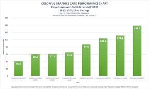Video Card Performance Chart Rock The Pubg In Style And Performance With Colorful