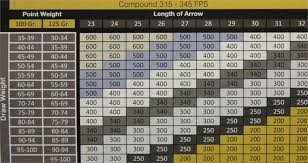 59 Uncommon Victory Arrow Chart