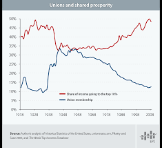 Us Unions Are Shrinking These 7 Charts Show What That Means