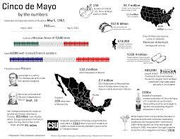 A Handy Visual History Of Cinco