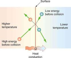 Thermal Conductivity Conversion Chart What Is Heat Conduction