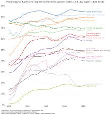 percentage of bachelor s degrees conferred to women by major percent bachelors degrees women usa