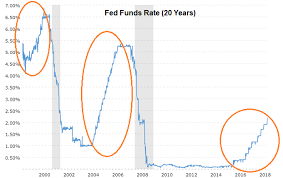 Gary Gordon Blog Higher Rates Will Hurt Stocks More Thank