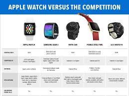 Apple Watch 3 Comparison Chart Apple Watch Features Vs Samsung Gear S Pebble Time Steel