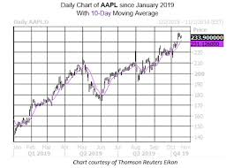 Aapl Options Chart Apple Options Traders Weigh Antitrust Concerns Bull Note