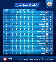 الأهلى متصدر .. تعرف على ترتيب جدول الدورى قبل مباريات اليوم الأحد - اليوم  السابع