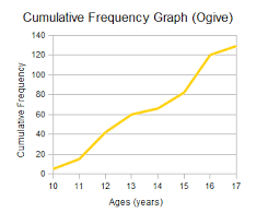 Percentile Chart Statistics Cumulative Frequency Percentiles And Quartiles Wyzant