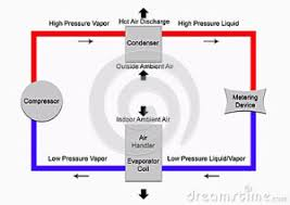 refrigeration cycle diagram. Wonderful Refrigeration Basicrefrigerationcyclethumb26303864 And Refrigeration Cycle Diagram A
