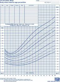 Bmi Chart Child Bmi Chart For Men Best Of Growth Chart Child Image Collections Free