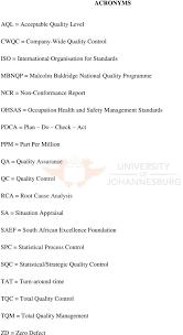 Million QA   Quality Assurance QC   Quality Control RCA   Root Cause Analysis SA   DocPlayer net