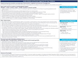 Insulin Pen Comparison Chart Diabetes Canada Clinical Practice Guidelines Insulin