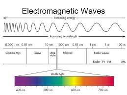 Electromagnetic Waves. Electromagnetic Spectrum Double Slit ...