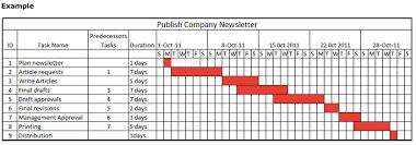Gantt Chart Asq Service Quality Divison