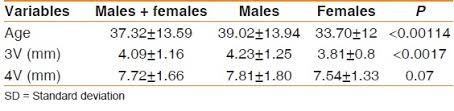 normal picture size third and fourth cerebral ventricular sizes among normal adults in