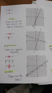 forms of linear equations slope intercept point slope standard foldable