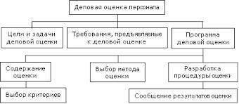 Деловая оценка персонала Реферат страница  Рис 1 Структурная схема терминов