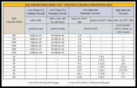 How To Read Oil Viscosity Chart The Ultimate Guide To Engine Oil Viscosity Best Synthetic