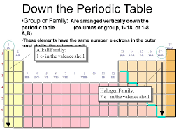 The Periodic Table and the Elements. What is the periodic table ...