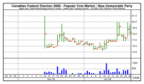Ubc Esm Chart Canadian Federal Election 2006 Popular