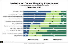 customer experience better in store than online say mobile toting  in store shopping