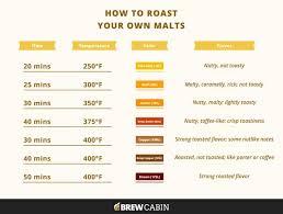 Roasted Malt A Diy Guide