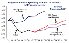Federal Spending Chart 2011 Two Charts How The Ahca Shrinks Federal Spending