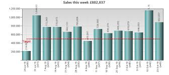 Re Factor Weekly Sales Targets To Slash Wasted Management Time
