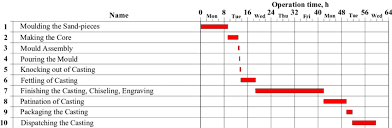 Gantt Chart Manufacturing Process Gantt Chart Of Manufacturing Process Future State Download