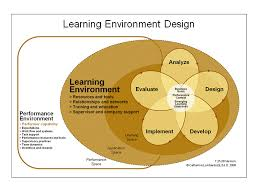 Design for Environment at Apple  puter  A Case Study of the likewise  as well Design for environment methods state of the art furthermore Design for Environment at Apple  puter  A Case Study of the likewise Design for environment methods state of the art also Set Flat Line Color Banners Design Stock Vector 374170054 furthermore Gabi   Design for Environment further Nature Ecology Poster Eco Green  pany Stock Vector 654586939 besides MITSUI FUDOSAN   Corporate Information   News Releases together with  also Weiman has earned the EPA Design for the Environment certification. on design for environment