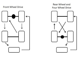 Tyre Maintenance Tyre Rotation Zigwheels