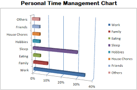 How To Make Your Own Chart Your Effective Time Management Charts Guide