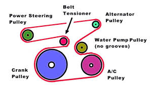 toyota camry 2007 to 2011 how to replace serpentine belt tensioner a 2 4l serpentine belt diagram