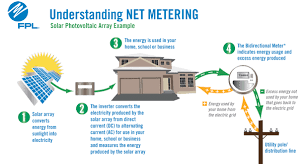 the net metering disconnect cleantechnica net metering wiring diagram at Solar Net Metering Wiring Diagram