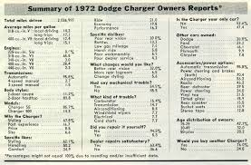 1972 dodge charger information specifications resources pictures click on a thumbnail below for a larger view