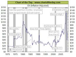 Oil Price Chart History 5 Years Irrational Pricing In Crude Oil Seeking Alpha