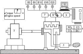 schematic diagram of experimental setup 1 engine 2 figure schematic diagram of experimental setup 1 engine 2
